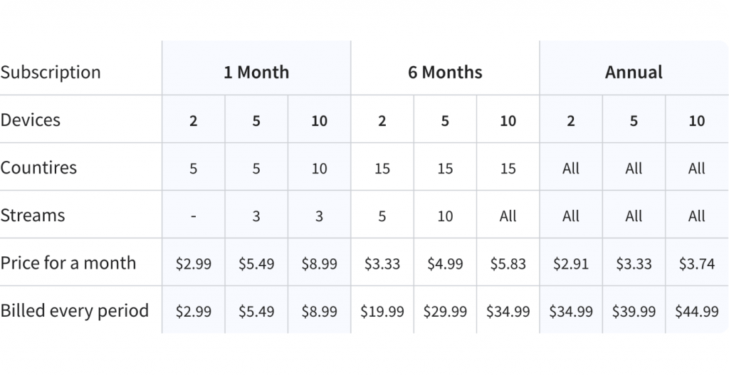 Description about all available plans and prices